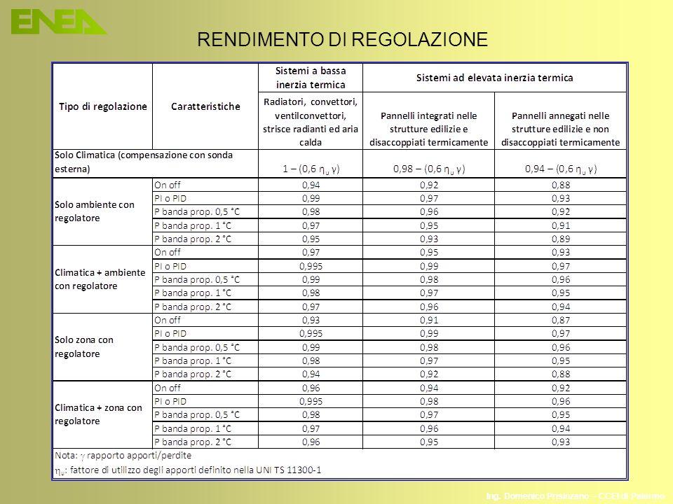 Ing. Domenico Prisinzano – CCEI di Palermo RENDIMENTO DI REGOLAZIONE