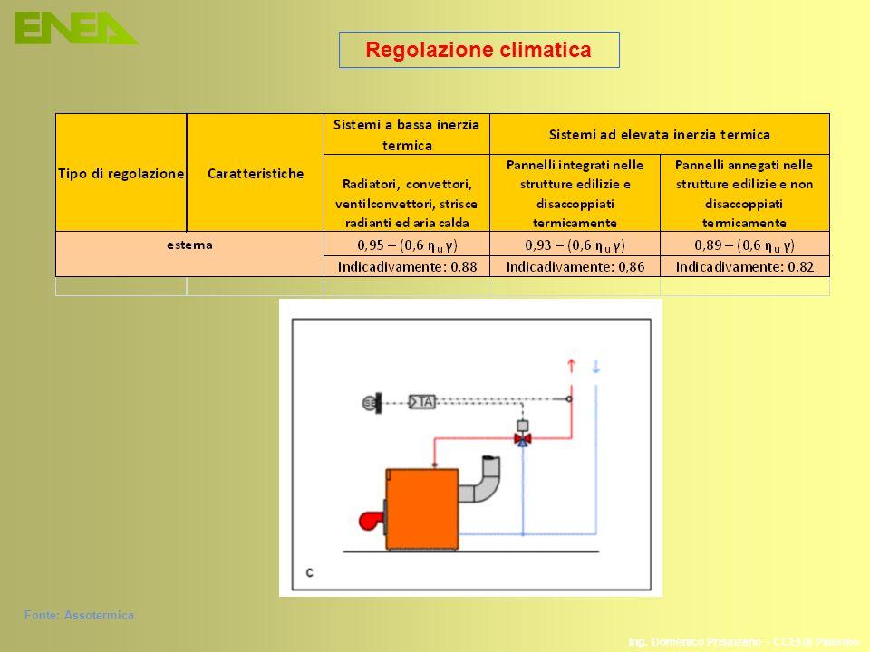 Ing. Domenico Prisinzano – CCEI di Palermo Regolazione climatica Fonte: Assotermica