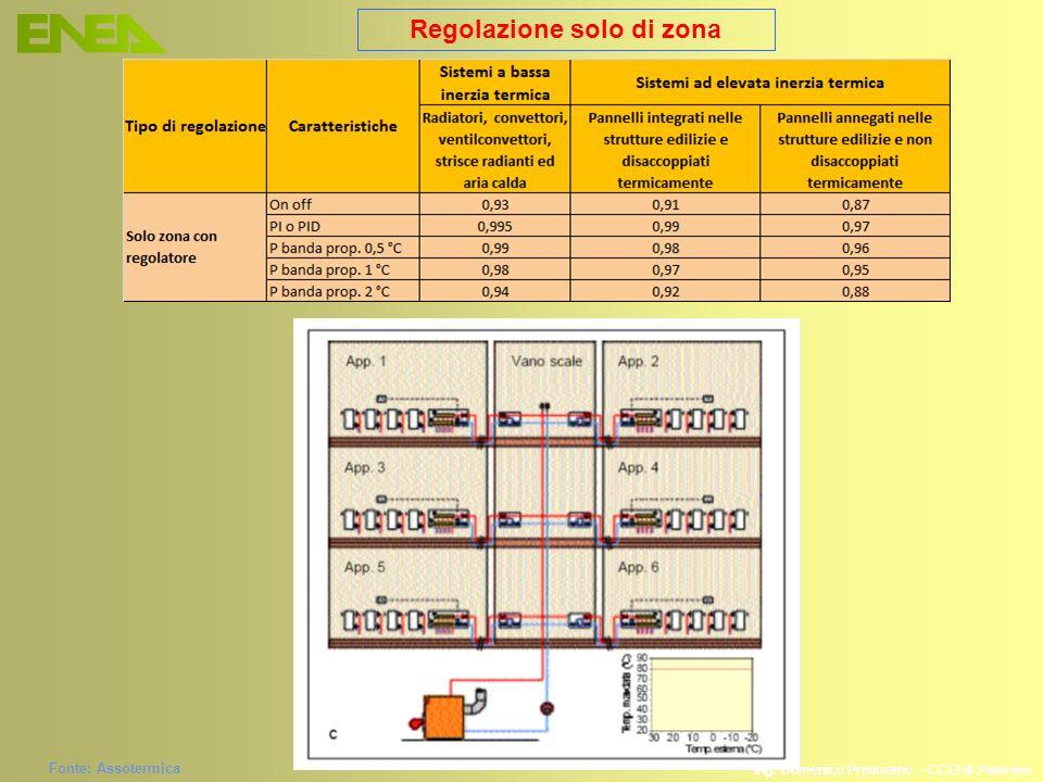 Ing. Domenico Prisinzano – CCEI di Palermo Regolazione solo di zona Fonte: Assotermica