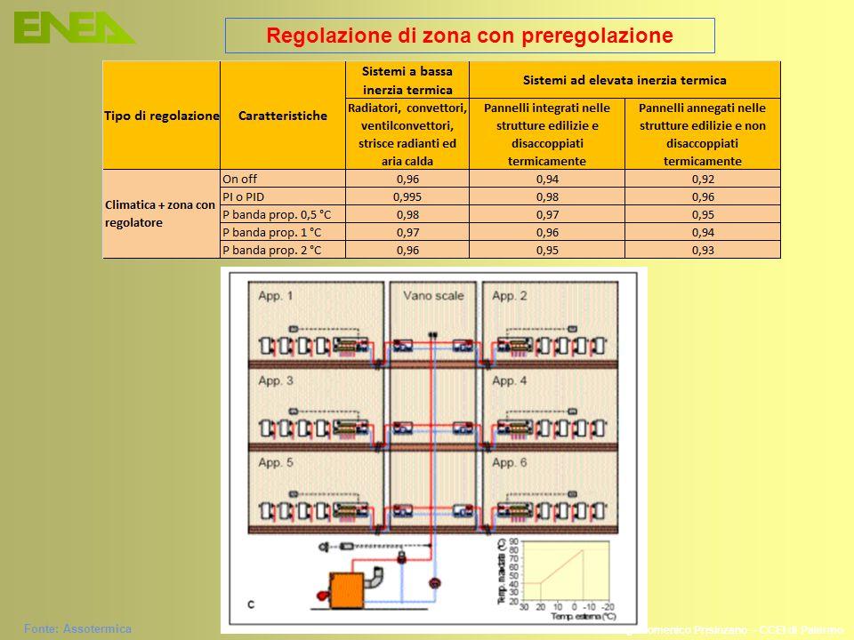 Ing. Domenico Prisinzano – CCEI di Palermo Regolazione di zona con preregolazione Fonte: Assotermica