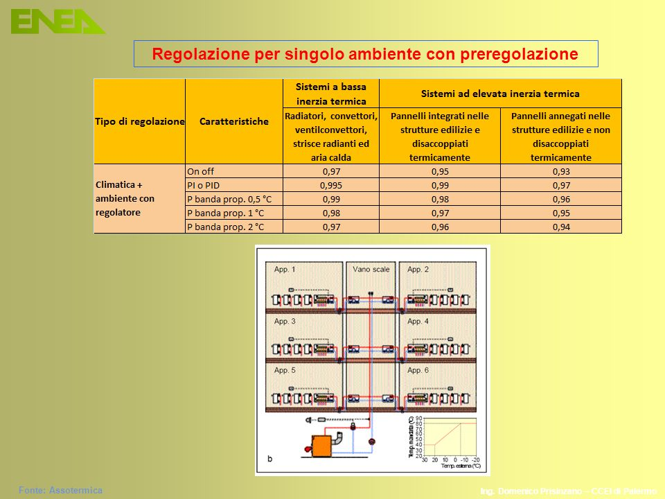 Fonte: Assotermica Regolazione per singolo ambiente con preregolazione