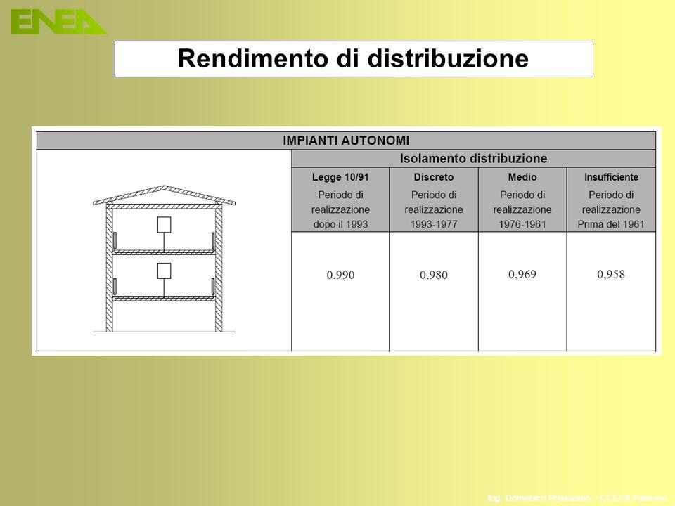 Ing. Domenico Prisinzano – CCEI di Palermo Rendimento di distribuzione