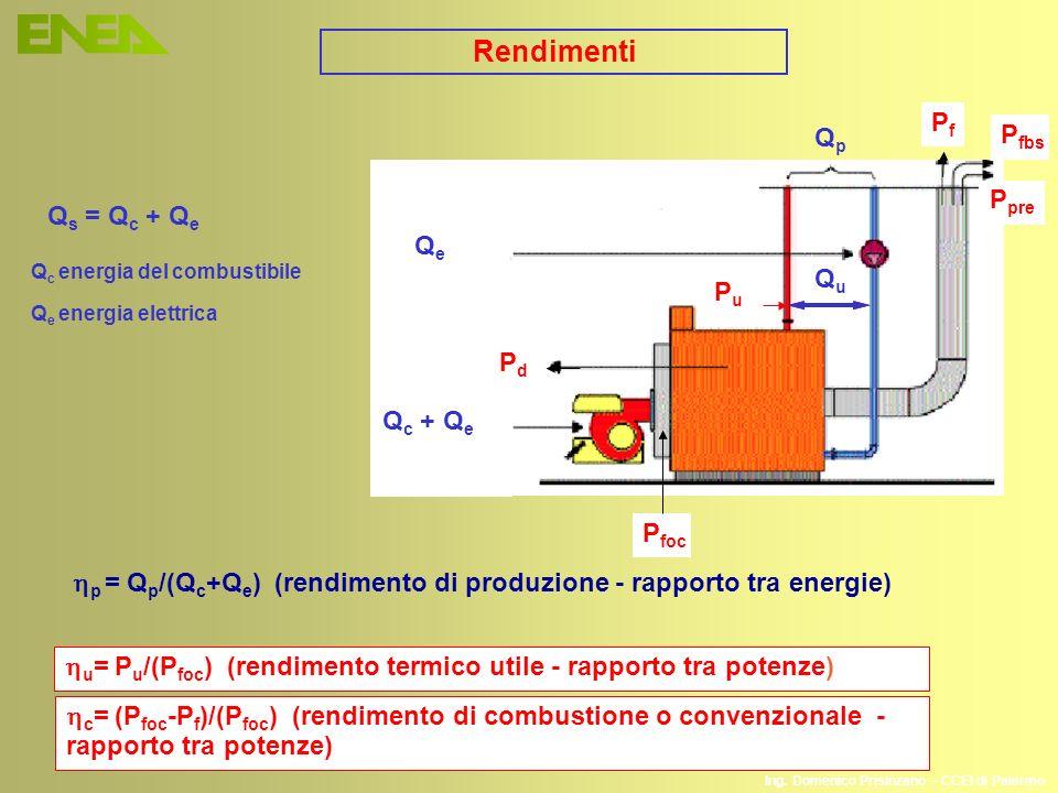 Ing. Domenico Prisinzano – CCEI di Palermo QpQp P fbs P pre PdPd QeQe Q c + Q e p = Q p /(Q c +Q e ) (rendimento di produzione - rapporto tra energie)
