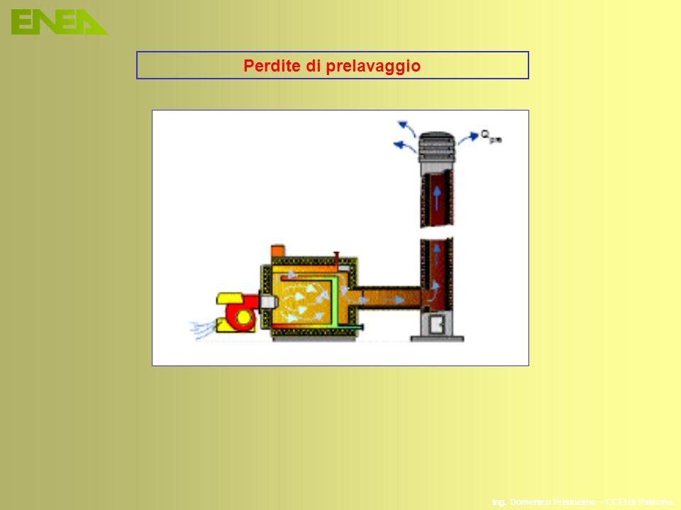 Ing. Domenico Prisinzano – CCEI di Palermo Perdite di prelavaggio