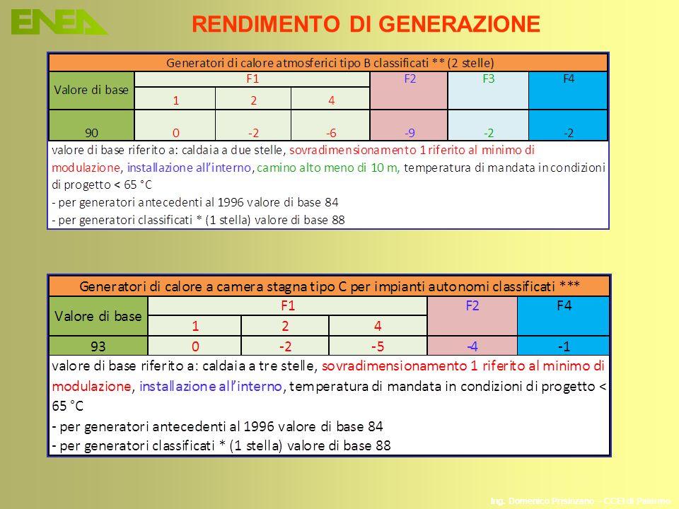 Ing. Domenico Prisinzano – CCEI di Palermo RENDIMENTO DI GENERAZIONE