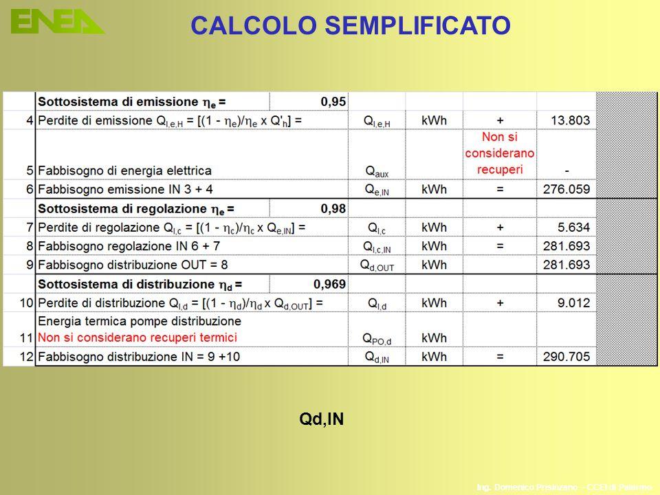 Ing. Domenico Prisinzano – CCEI di Palermo CALCOLO SEMPLIFICATO Qd,IN