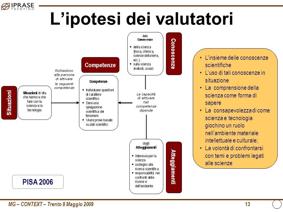 MG – CONTEXT – Trento 8 Maggio 2009 13 Lipotesi dei valutatori Situazioni Competenze Conoscenze Atteggiamenti Linsieme delle conoscenze scientifiche L