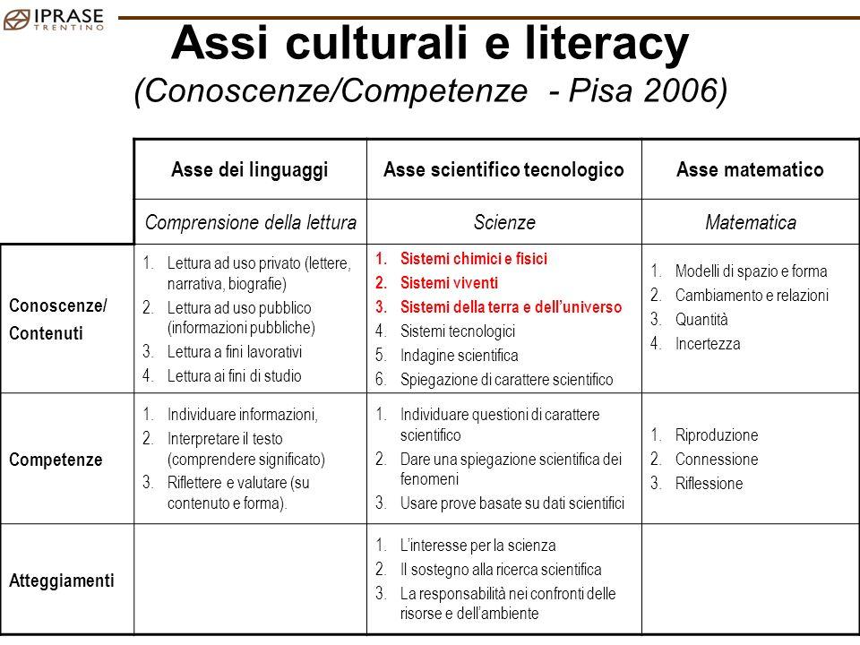 MG – CONTEXT – Trento 8 Maggio 2009 23 Assi culturali e literacy (Conoscenze/Competenze - Pisa 2006) Asse dei linguaggiAsse scientifico tecnologicoAss