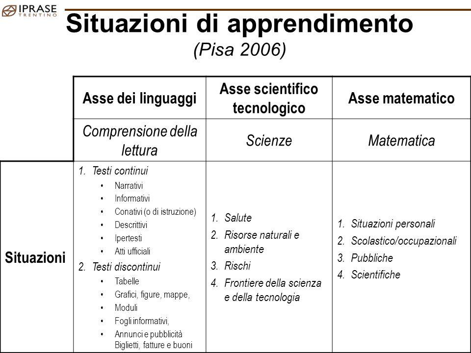 MG – CONTEXT – Trento 8 Maggio 2009 24 Situazioni di apprendimento (Pisa 2006) Asse dei linguaggi Asse scientifico tecnologico Asse matematico Compren