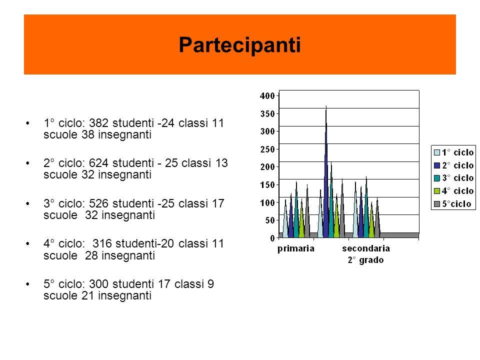 Partecipanti 1° ciclo: 382 studenti -24 classi 11 scuole 38 insegnanti 2° ciclo: 624 studenti - 25 classi 13 scuole 32 insegnanti 3° ciclo: 526 studenti -25 classi 17 scuole 32 insegnanti 4° ciclo: 316 studenti-20 classi 11 scuole 28 insegnanti 5° ciclo: 300 studenti 17 classi 9 scuole 21 insegnanti