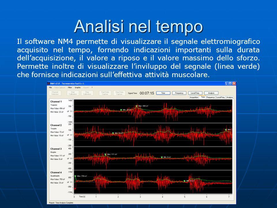 Esempi: analisi nel tempo Un esempio di acquisizione del segnale del bicipite sinistro.