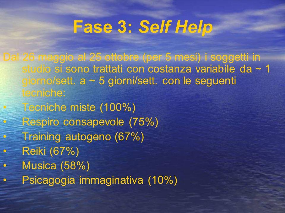 Fase 3: Self Help Dal 26 maggio al 25 ottobre (per 5 mesi) i soggetti in studio si sono trattati con costanza variabile da ~ 1 giorno/sett. a ~ 5 gior
