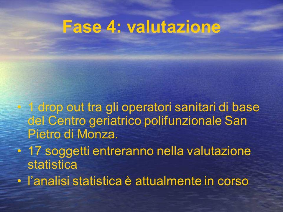 Fase 4: valutazione 1 drop out tra gli operatori sanitari di base del Centro geriatrico polifunzionale San Pietro di Monza. 17 soggetti entreranno nel
