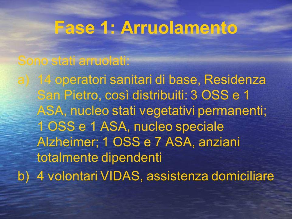 Fase 1: Arruolamento Sono stati arruolati: a)14 operatori sanitari di base, Residenza San Pietro, così distribuiti: 3 OSS e 1 ASA, nucleo stati vegeta