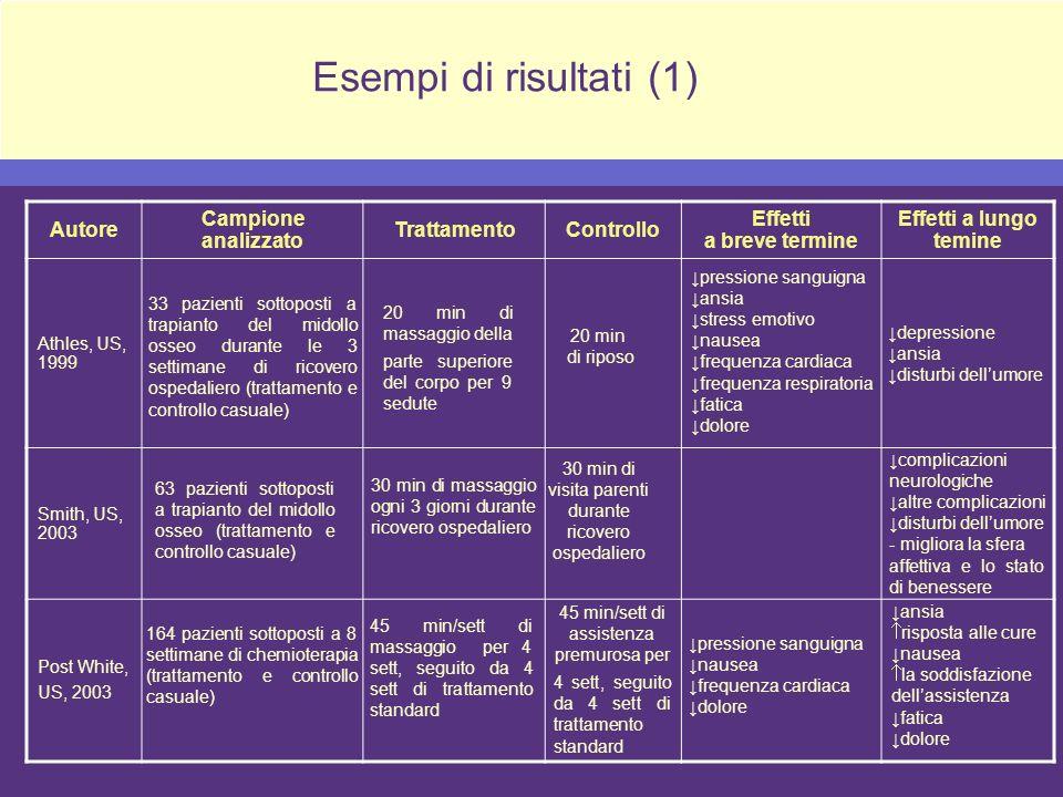 Autore Campione analizzato TrattamentoControllo Effetti a breve termine Effetti a lungo temine Athles, US, 1999 Smith, US, 2003 Post White, US, 2003 3