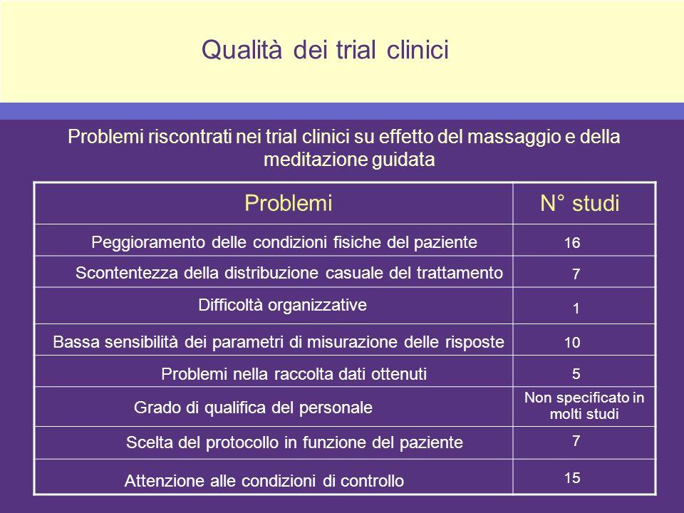 Qualità dei trial clinici Non specificato in molti studi Problemi riscontrati nei trial clinici su effetto del massaggio e della meditazione guidata P