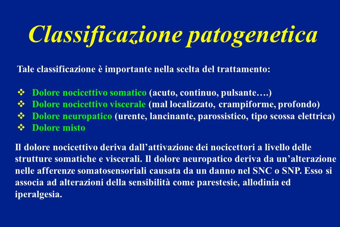 Analgesici oppioidi Agonisti: Morfina Codeina Meperidina Metadone Tramadolo Fentanyl Ossicodone Agonisti parziali: Buprenorfina Agonisti-antagonisti: Pentazocina Antagonisti: Naloxone
