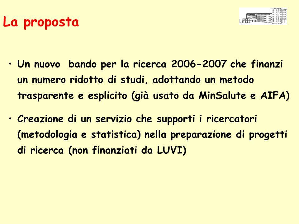 La proposta Un nuovo bando per la ricerca 2006-2007 che finanzi un numero ridotto di studi, adottando un metodo trasparente e esplicito (già usato da MinSalute e AIFA) Creazione di un servizio che supporti i ricercatori (metodologia e statistica) nella preparazione di progetti di ricerca (non finanziati da LUVI)