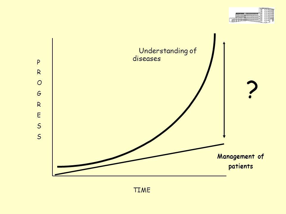 ?: Diverse possibilità Ricerca Pre-Clinica (Biologica) Ricerca Clinica (Sperimentale) Ricerca Epidemiologica (Osservazionale) Ricerca Valutativa (Qualità, Appropriatezza, Costi) Migliorare la pratica (cura del paziente) Cosa sono e che rapporti hanno?