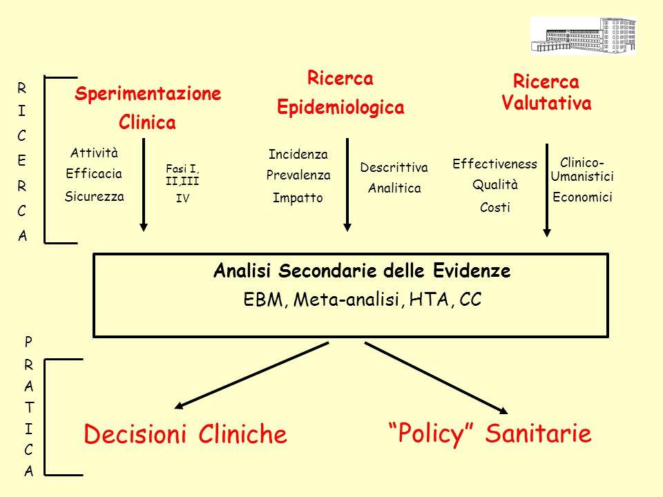 Analisi Secondarie delle Evidenze EBM, Meta-analisi, HTA, CC Decisioni Cliniche Policy Sanitarie Valutazione dellimpatto di decisioni (interventi) sulla (qualità della) assistenza
