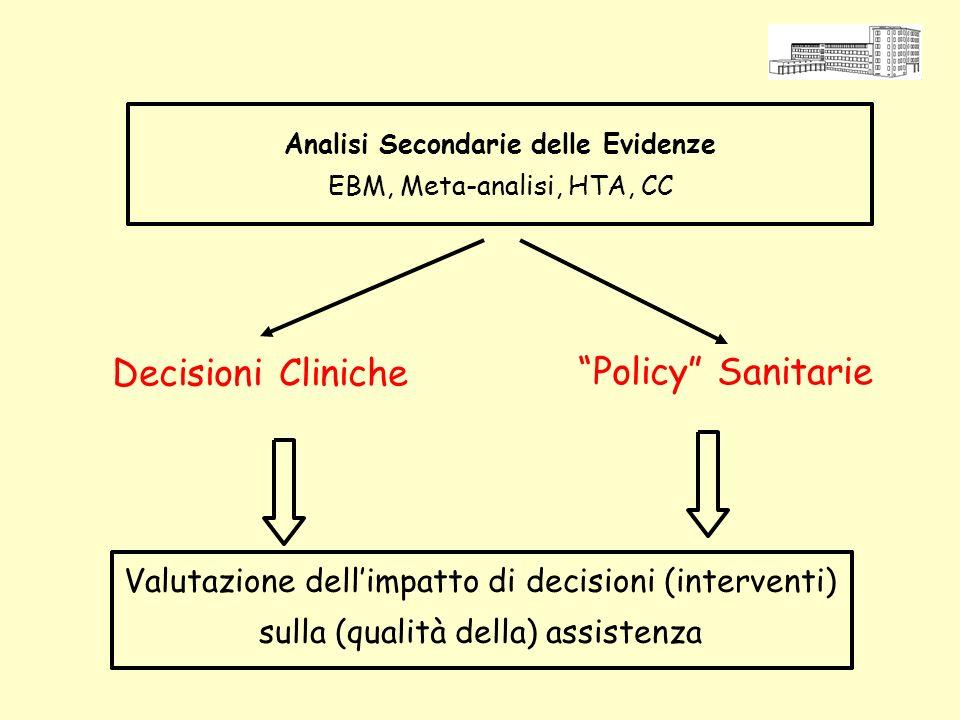 Analisi Secondarie delle Evidenze EBM, Meta-analisi, HTA, CC Decisioni Cliniche Policy Sanitarie Valutazione dellimpatto di decisioni (interventi) sul