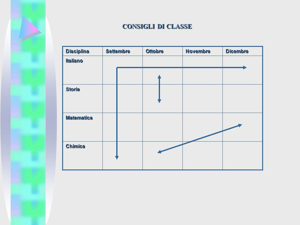 DisciplinaSettembreOttobreNovembreDicembre Italiano Storia Matematica Chimica CONSIGLI DI CLASSE