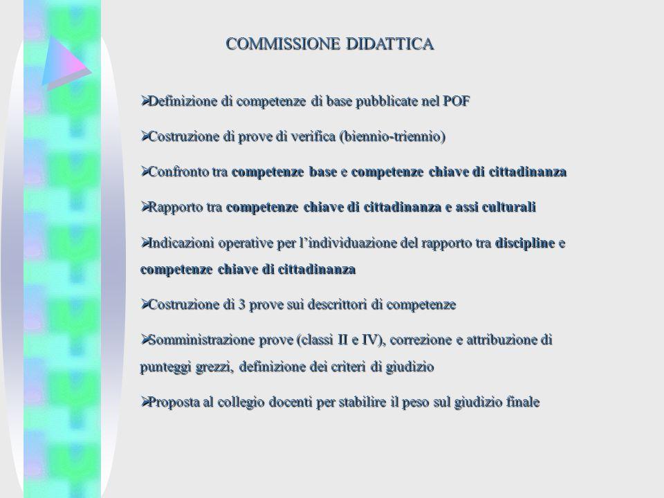 COMMISSIONE DIDATTICA Definizione di competenze di base pubblicate nel POF Definizione di competenze di base pubblicate nel POF Costruzione di prove di verifica (biennio-triennio) Costruzione di prove di verifica (biennio-triennio) Confronto tra competenze base e competenze chiave di cittadinanza Confronto tra competenze base e competenze chiave di cittadinanza Rapporto tra competenze chiave di cittadinanza e assi culturali Rapporto tra competenze chiave di cittadinanza e assi culturali Indicazioni operative per lindividuazione del rapporto tra discipline e competenze chiave di cittadinanza Indicazioni operative per lindividuazione del rapporto tra discipline e competenze chiave di cittadinanza Costruzione di 3 prove sui descrittori di competenze Costruzione di 3 prove sui descrittori di competenze Somministrazione prove (classi II e IV), correzione e attribuzione di punteggi grezzi, definizione dei criteri di giudizio Somministrazione prove (classi II e IV), correzione e attribuzione di punteggi grezzi, definizione dei criteri di giudizio Proposta al collegio docenti per stabilire il peso sul giudizio finale Proposta al collegio docenti per stabilire il peso sul giudizio finale