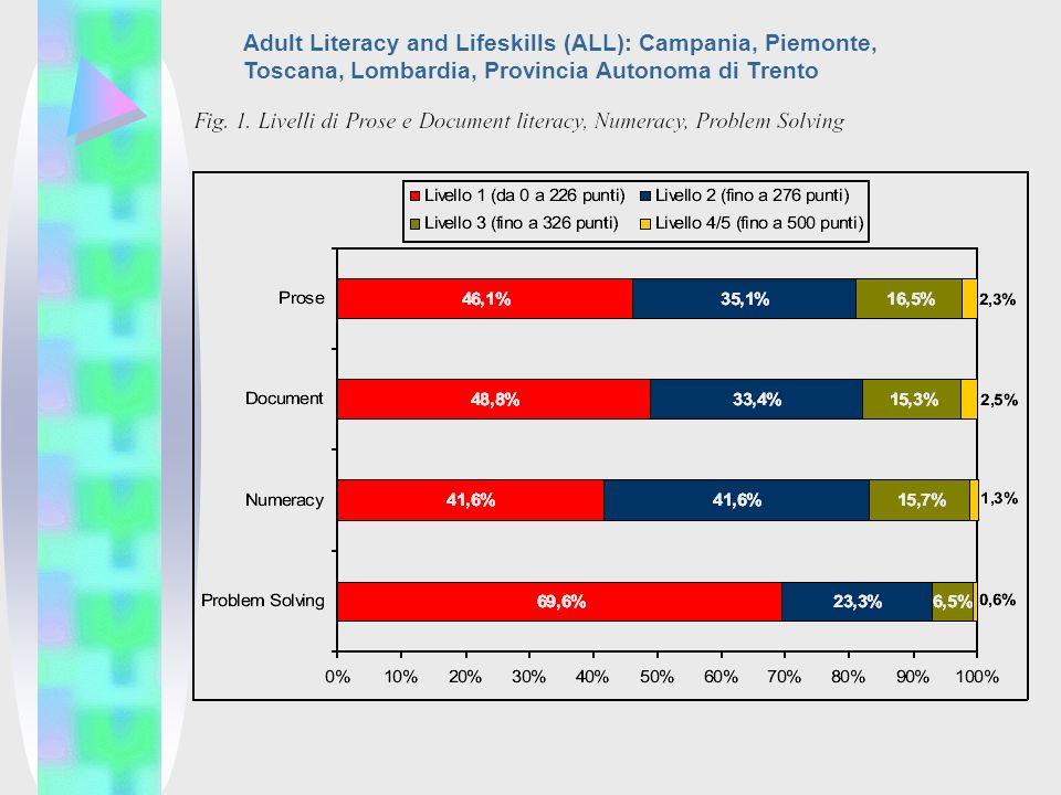 Adult Literacy and Lifeskills (ALL): Campania, Piemonte, Toscana, Lombardia, Provincia Autonoma di Trento