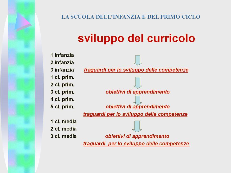 LA SCUOLA DELLINFANZIA E DEL PRIMO CICLO