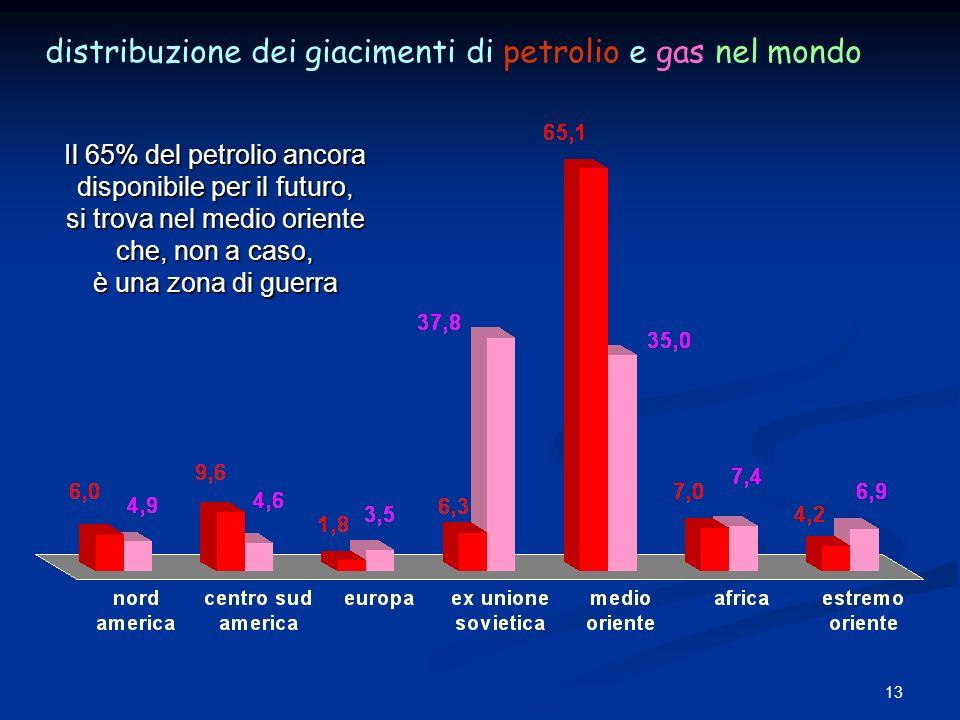 13 distribuzione dei giacimenti di petrolio e gas nel mondo Il 65% del petrolio ancora disponibile per il futuro, si trova nel medio oriente che, non