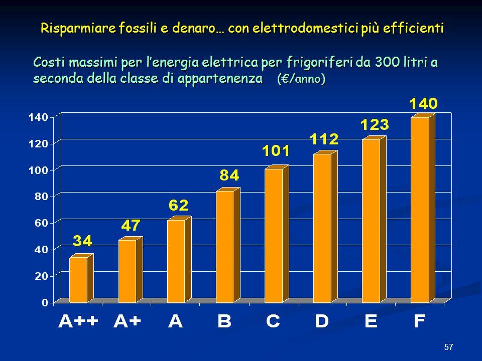 57 Costi massimi per lenergia elettrica per frigoriferi da 300 litri a seconda della classe di appartenenza (/anno) Risparmiare fossili e denaro… con