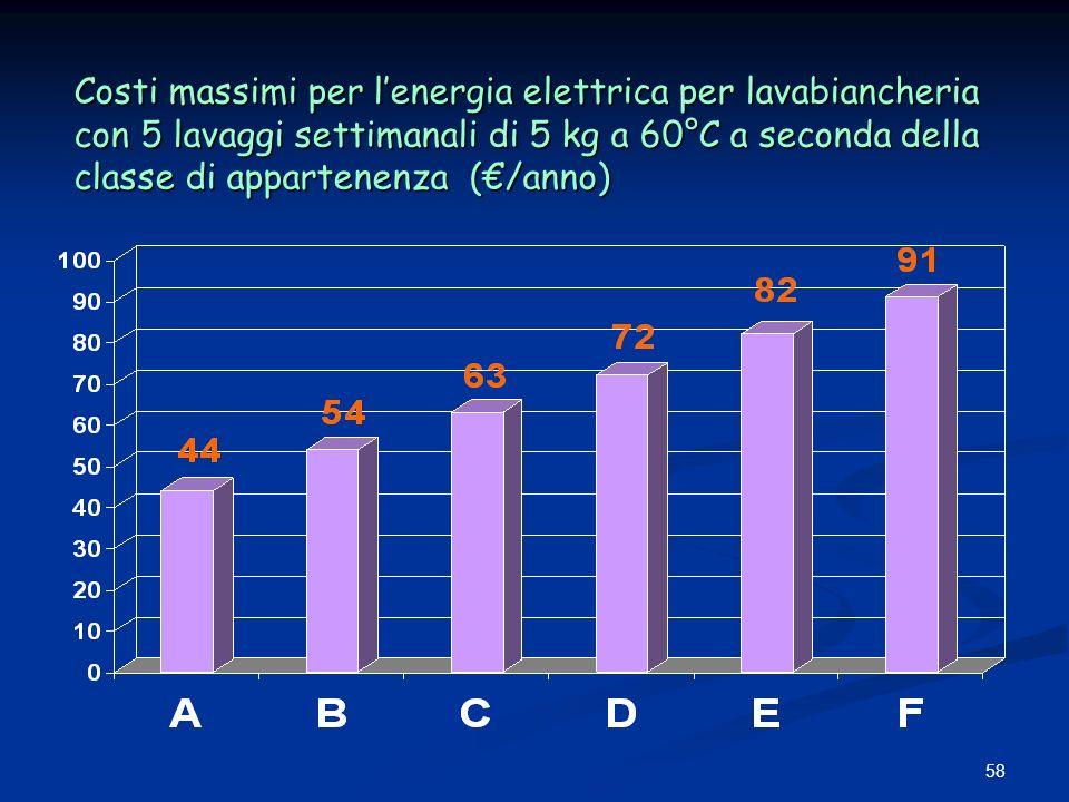58 Costi massimi per lenergia elettrica per lavabiancheria con 5 lavaggi settimanali di 5 kg a 60°C a seconda della classe di appartenenza (/anno)
