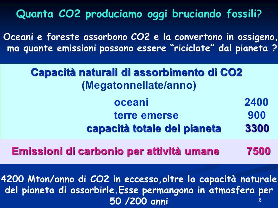 6 Capacità naturali di assorbimento di CO2 (Megatonnellate/anno) oceani 2400 terre emerse 900 capacità totale del pianeta3300 capacità totale del pian