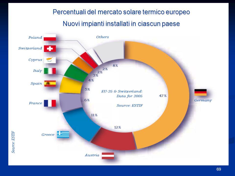 69 Percentuali del mercato solare termico europeo Nuovi impianti installati in ciascun paese