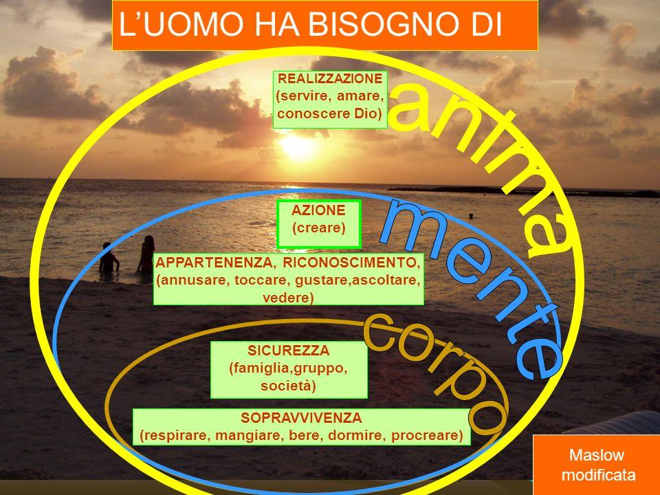 LUOMO HA BISOGNO DI REALIZZAZIONE (servire, amare, conoscere Dio) AZIONE (creare) SOPRAVVIVENZA (respirare, mangiare, bere, dormire, procreare) SICUREZZA (famiglia,gruppo, società) Maslow modificata APPARTENENZA, RICONOSCIMENTO, (annusare, toccare, gustare,ascoltare, vedere)