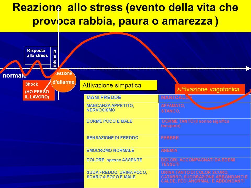 Reazione allo stress (evento della vita che provoca rabbia, paura o amarezza ) normale Shock (HO PERSO IL LAVORO) Risposta allo stress intensità Attivazione simpatica Reazione dallarme Attivazione vagotonica MANI FREDDEMANI CALDE MANCANZA APPETITO, NERVOSISMO AFFAMATO, STANCO, DORME POCO E MALE DORME TANTO (il sonno significa recupero) SENSAZIONE DI FREDDOFEBBRE EMOCROMO NORMALEANEMIA DOLORE spesso ASSENTEDOLORI, ACCOMPAGNATI DA EDEMI TESSUTI SUDA FREDDO, URINA POCO, SCARICA POCO E MALE URINA TANTO DI COLOR SCURO, CATARRO, SUDORAZIONE ABBONDANTI E CALDE, FECI ANORMALI E ABBONDANTI