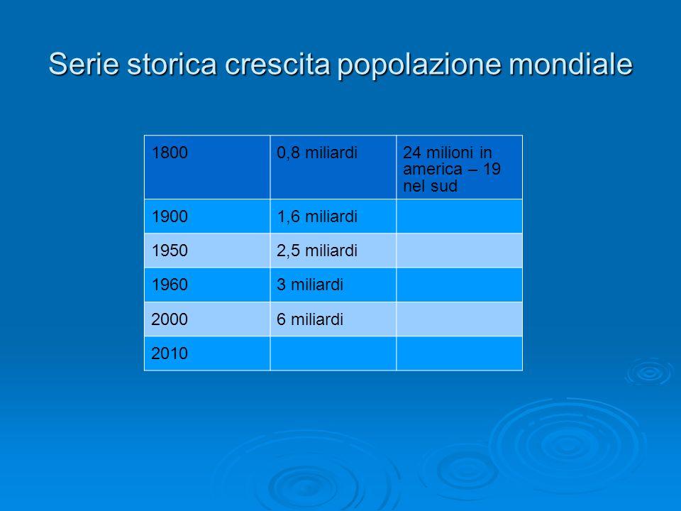 Serie storica crescita popolazione mondiale 18000,8 miliardi24 milioni in america – 19 nel sud 19001,6 miliardi 19502,5 miliardi 19603 miliardi 20006 miliardi 2010