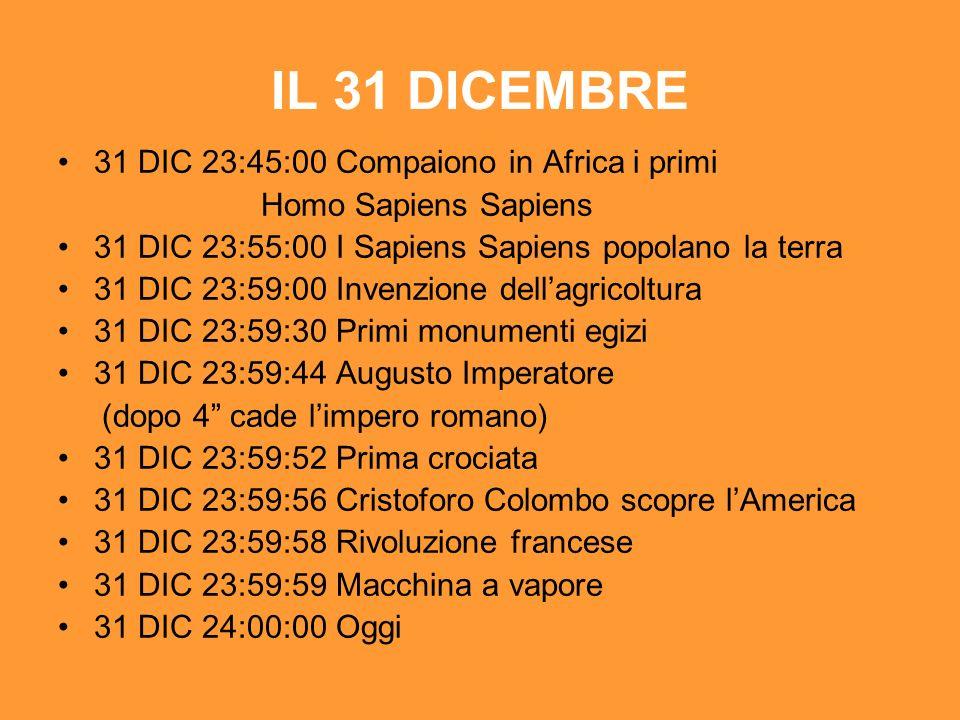 IL 31 DICEMBRE 31 DIC 23:45:00 Compaiono in Africa i primi Homo Sapiens Sapiens 31 DIC 23:55:00 I Sapiens Sapiens popolano la terra 31 DIC 23:59:00 Invenzione dellagricoltura 31 DIC 23:59:30 Primi monumenti egizi 31 DIC 23:59:44 Augusto Imperatore (dopo 4 cade limpero romano) 31 DIC 23:59:52 Prima crociata 31 DIC 23:59:56 Cristoforo Colombo scopre lAmerica 31 DIC 23:59:58 Rivoluzione francese 31 DIC 23:59:59 Macchina a vapore 31 DIC 24:00:00 Oggi