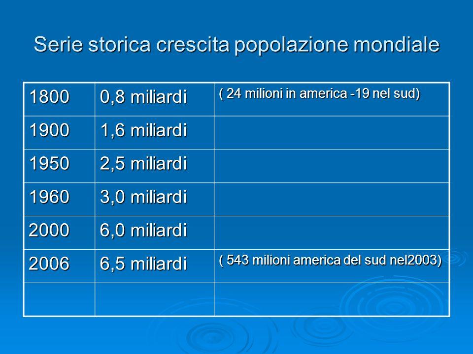 Serie storica crescita popolazione mondiale 1800 0,8 miliardi ( 24 milioni in america -19 nel sud) 1900 1,6 miliardi 1950 2,5 miliardi 1960 3,0 miliardi 2000 6,0 miliardi 2006 6,5 miliardi ( 543 milioni america del sud nel2003)