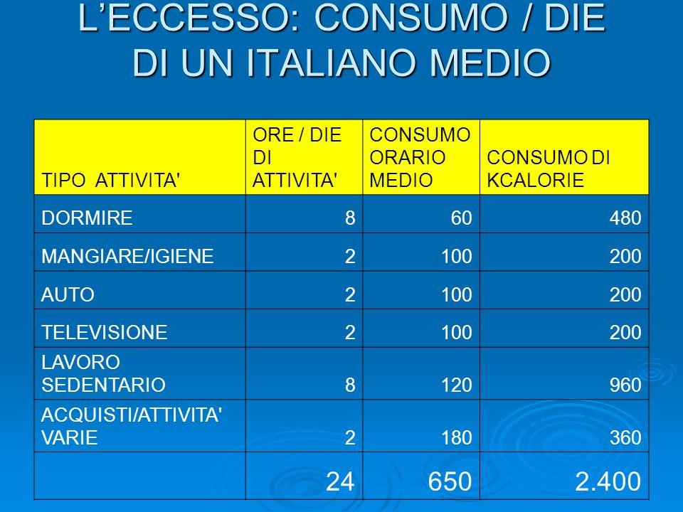 LECCESSO: CONSUMO / DIE DI UN ITALIANO MEDIO TIPO ATTIVITA' ORE / DIE DI ATTIVITA' CONSUMO ORARIO MEDIO CONSUMO DI KCALORIE DORMIRE860480 MANGIARE/IGI