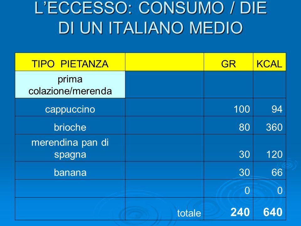 LECCESSO: CONSUMO / DIE DI UN ITALIANO MEDIO TIPO PIETANZA GRKCAL prima colazione/merenda cappuccino 10094 brioche 80360 merendina pan di spagna 30120 banana 3066 00 totale 240640