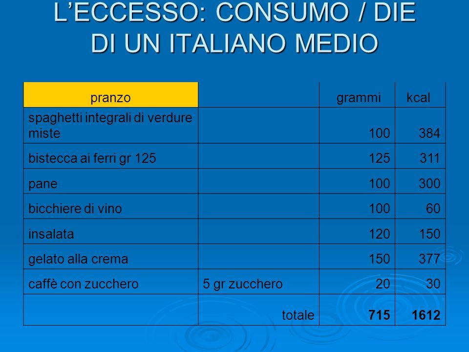 LECCESSO: CONSUMO / DIE DI UN ITALIANO MEDIO pranzo grammikcal spaghetti integrali di verdure miste 100384 bistecca ai ferri gr 125 125311 pane 100300 bicchiere di vino 10060 insalata 120150 gelato alla crema 150377 caffè con zucchero5 gr zucchero2030 totale7151612