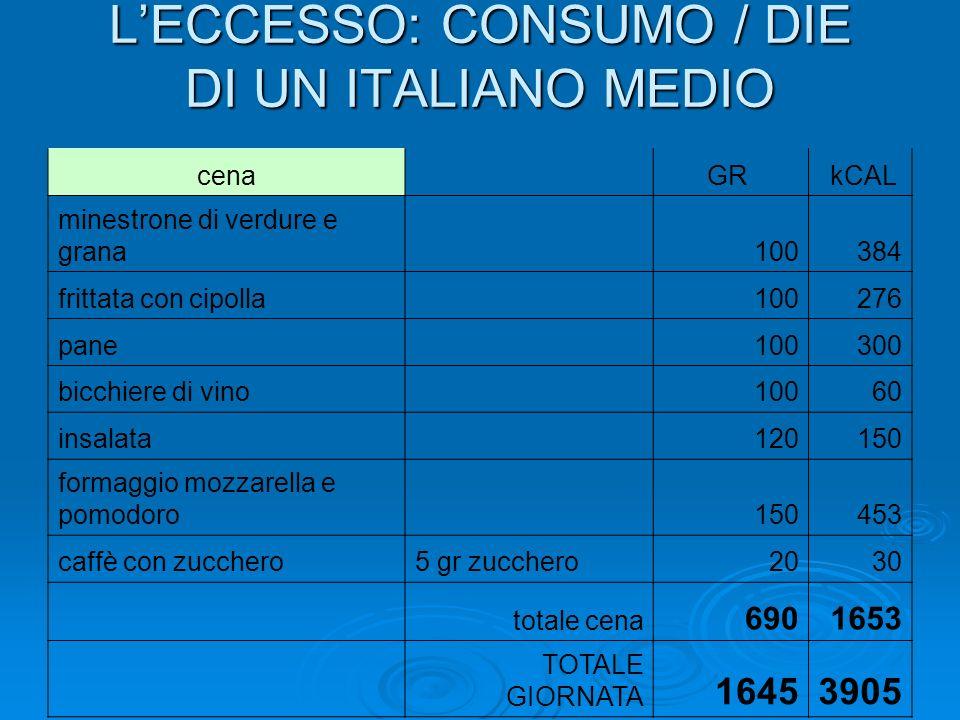 LECCESSO: CONSUMO / DIE DI UN ITALIANO MEDIO cena GR kCAL minestrone di verdure e grana 100384 frittata con cipolla 100276 pane 100300 bicchiere di vino 10060 insalata 120150 formaggio mozzarella e pomodoro 150453 caffè con zucchero5 gr zucchero2030 totale cena 6901653 TOTALE GIORNATA 16453905