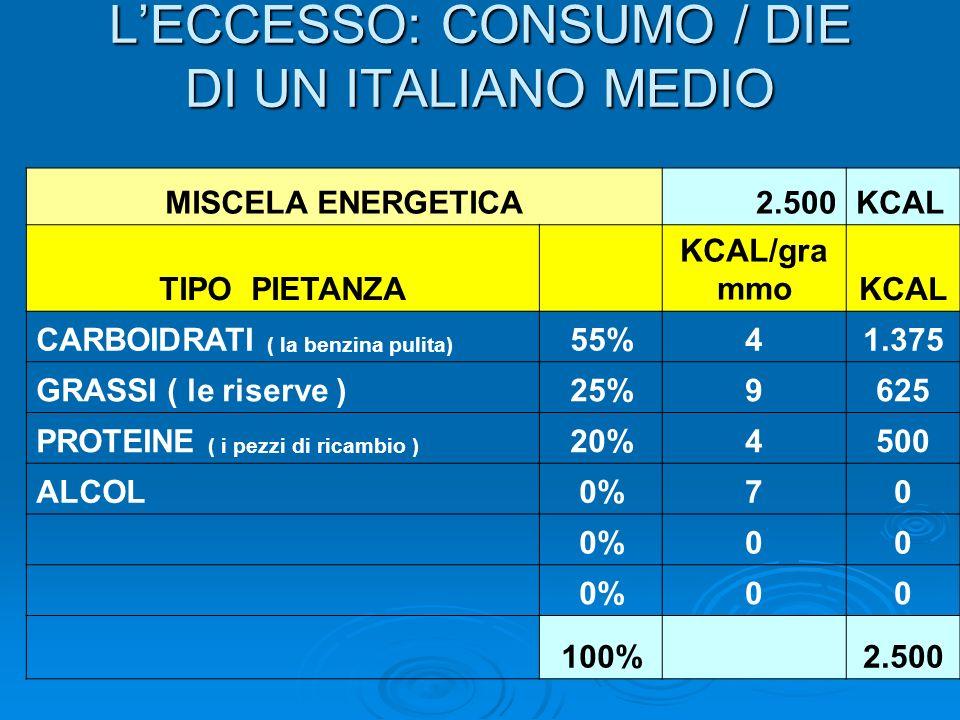 LECCESSO: CONSUMO / DIE DI UN ITALIANO MEDIO MISCELA ENERGETICA2.500KCAL TIPO PIETANZA KCAL/gra mmoKCAL CARBOIDRATI ( la benzina pulita) 55%41.375 GRA