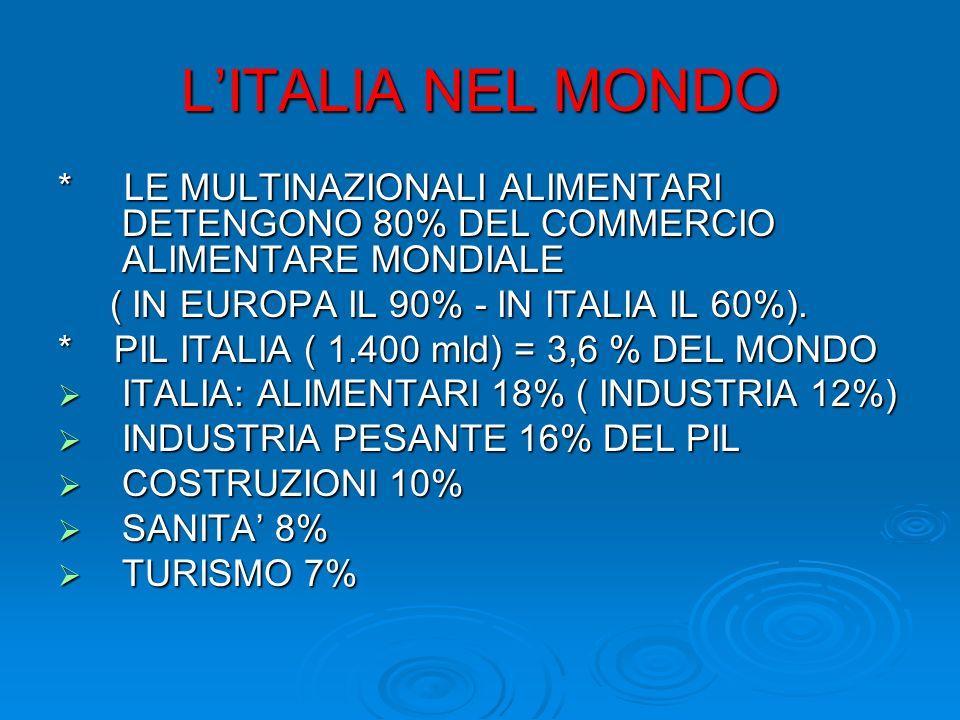 LITALIA NEL MONDO * LE MULTINAZIONALI ALIMENTARI DETENGONO 80% DEL COMMERCIO ALIMENTARE MONDIALE ( IN EUROPA IL 90% - IN ITALIA IL 60%). ( IN EUROPA I