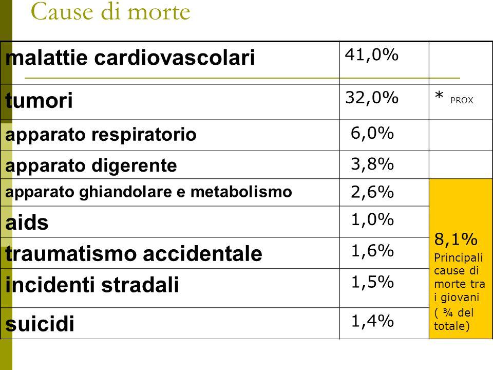 Cause di morte malattie cardiovascolari 41,0% tumori 32,0%* PROX apparato respiratorio 6,0% apparato digerente 3,8% apparato ghiandolare e metabolismo 2,6% 8,1% Principali cause di morte tra i giovani ( ¾ del totale) aids 1,0% traumatismo accidentale 1,6% incidenti stradali 1,5% suicidi 1,4%