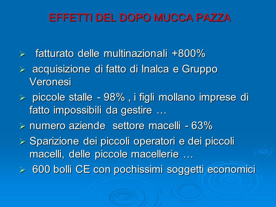 EFFETTI DEL DOPO MUCCA PAZZA EFFETTI DEL DOPO MUCCA PAZZA fatturato delle multinazionali +800% fatturato delle multinazionali +800% acquisizione di fa