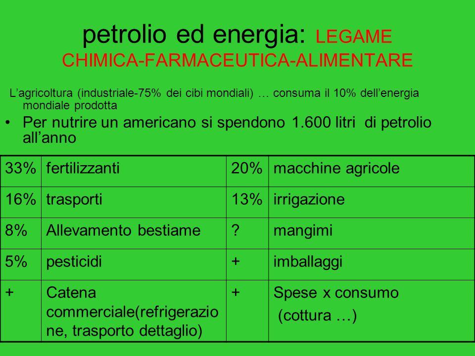 petrolio ed energia: LEGAME CHIMICA-FARMACEUTICA-ALIMENTARE Lagricoltura (industriale-75% dei cibi mondiali) … consuma il 10% dellenergia mondiale prodotta Per nutrire un americano si spendono 1.600 litri di petrolio allanno 33%fertilizzanti20%macchine agricole 16%trasporti13%irrigazione 8%Allevamento bestiame?mangimi 5%pesticidi+imballaggi +Catena commerciale(refrigerazio ne, trasporto dettaglio) +Spese x consumo (cottura …)