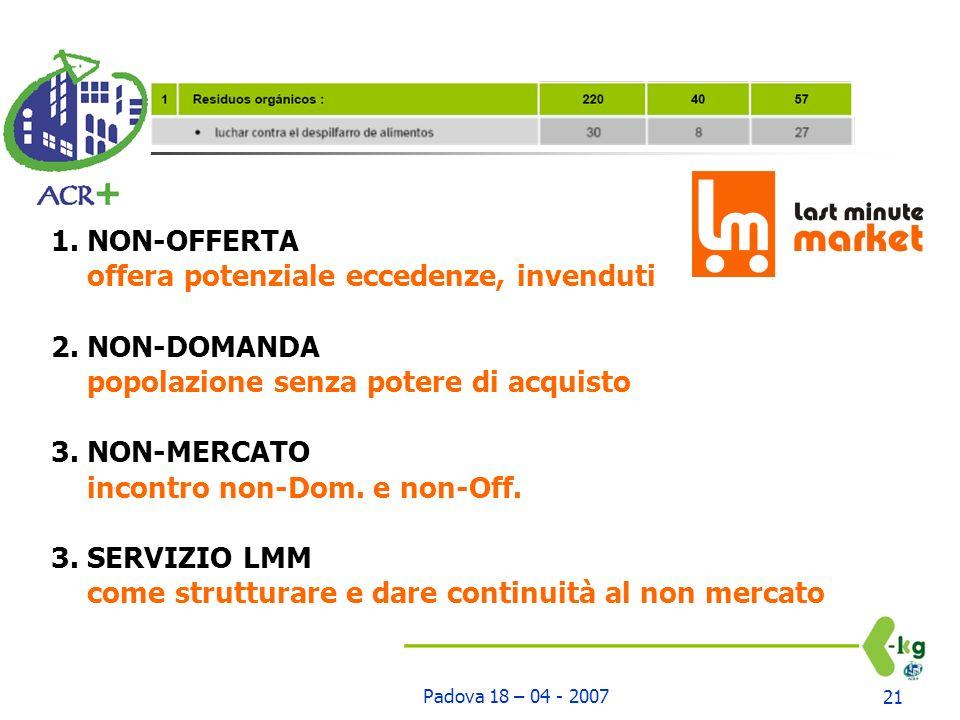Padova 18 – 04 - 200721 1. NON-OFFERTA offera potenziale eccedenze, invenduti 2.