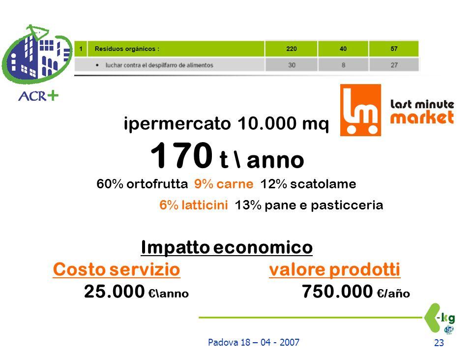 Padova 18 – 04 - 200723 ipermercato 10.000 mq 170 t \ anno 60% ortofrutta 9% carne 12% scatolame 6% latticini 13% pane e pasticceria Impatto economico Costo servizio valore prodotti 25.000 \anno 750.000 /año